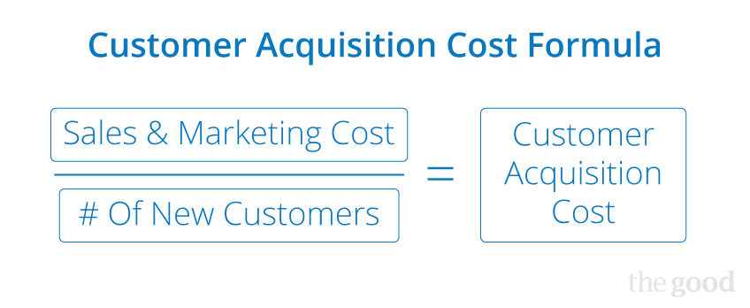 Graphic on PayKickstart website illustrating how to calculate customer acquisition costs.