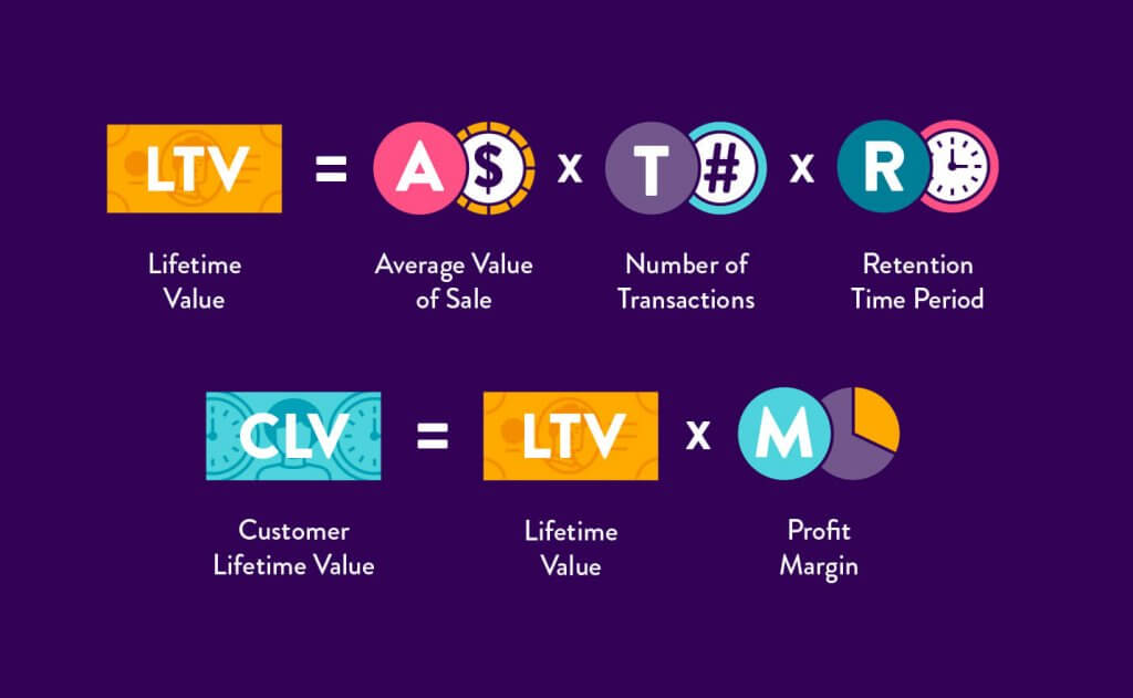 Graphic on PayKickstart website showing how to calculate customer lifetime transaction value.