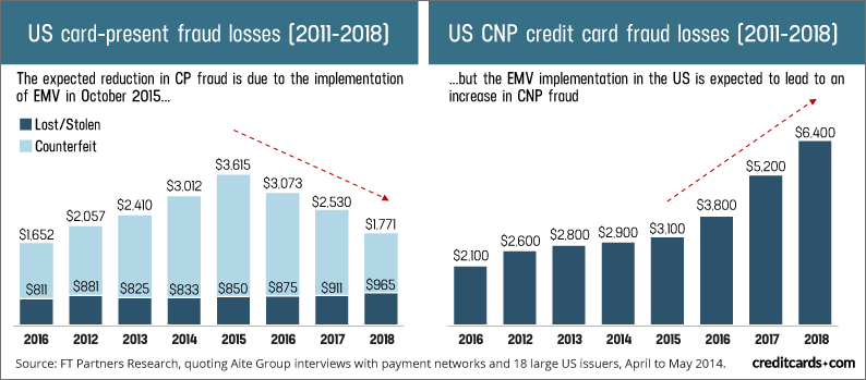 Cost of card not present fraud in billions of dollars