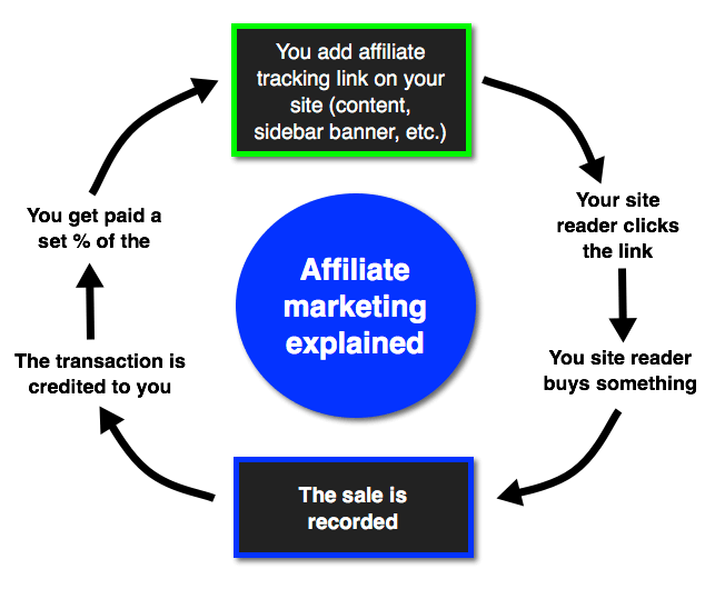 Top Affiliate Programs: How Affiliate Marketing Works