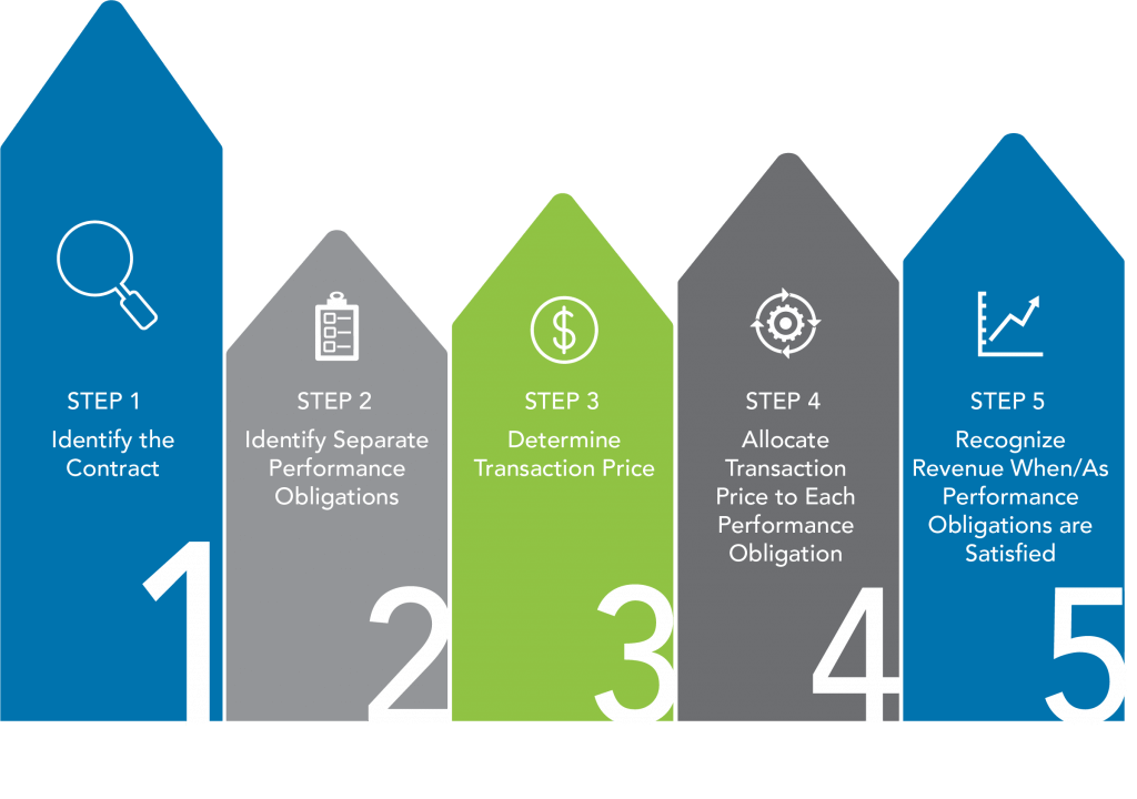 The ASC 606 5 step revenue recognition process