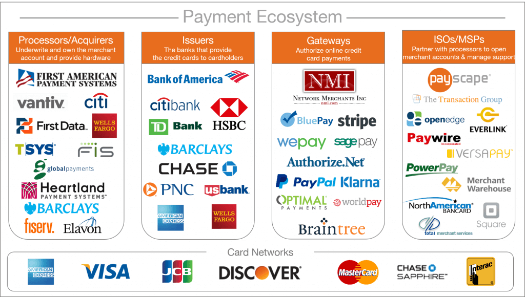 Payment Gateway vs. Payment Processor: What's the Difference?