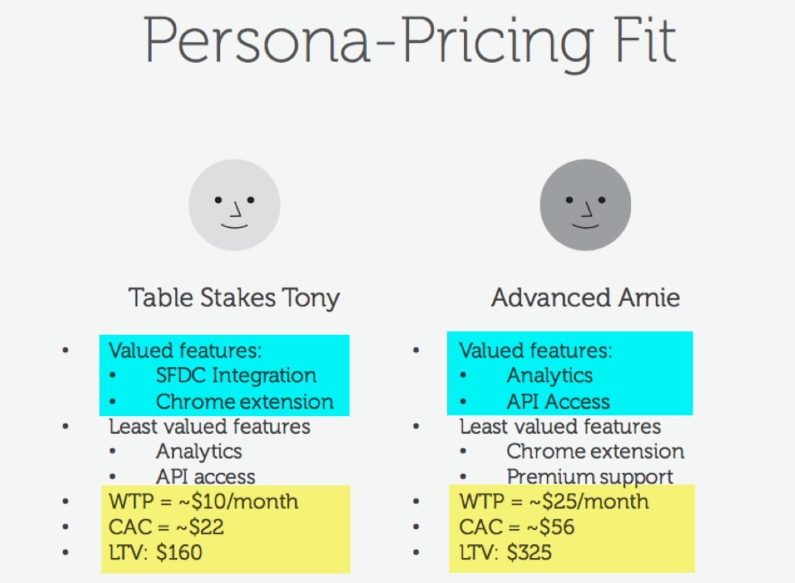 quantified buyer persona