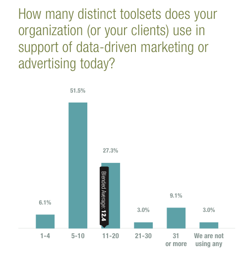 marketing tools usage