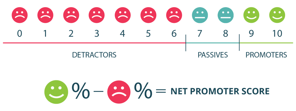 9 Ways to Automate Customer Feedback Collection