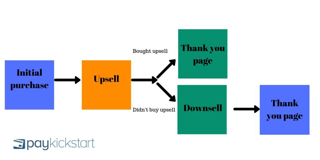 Upsell flow