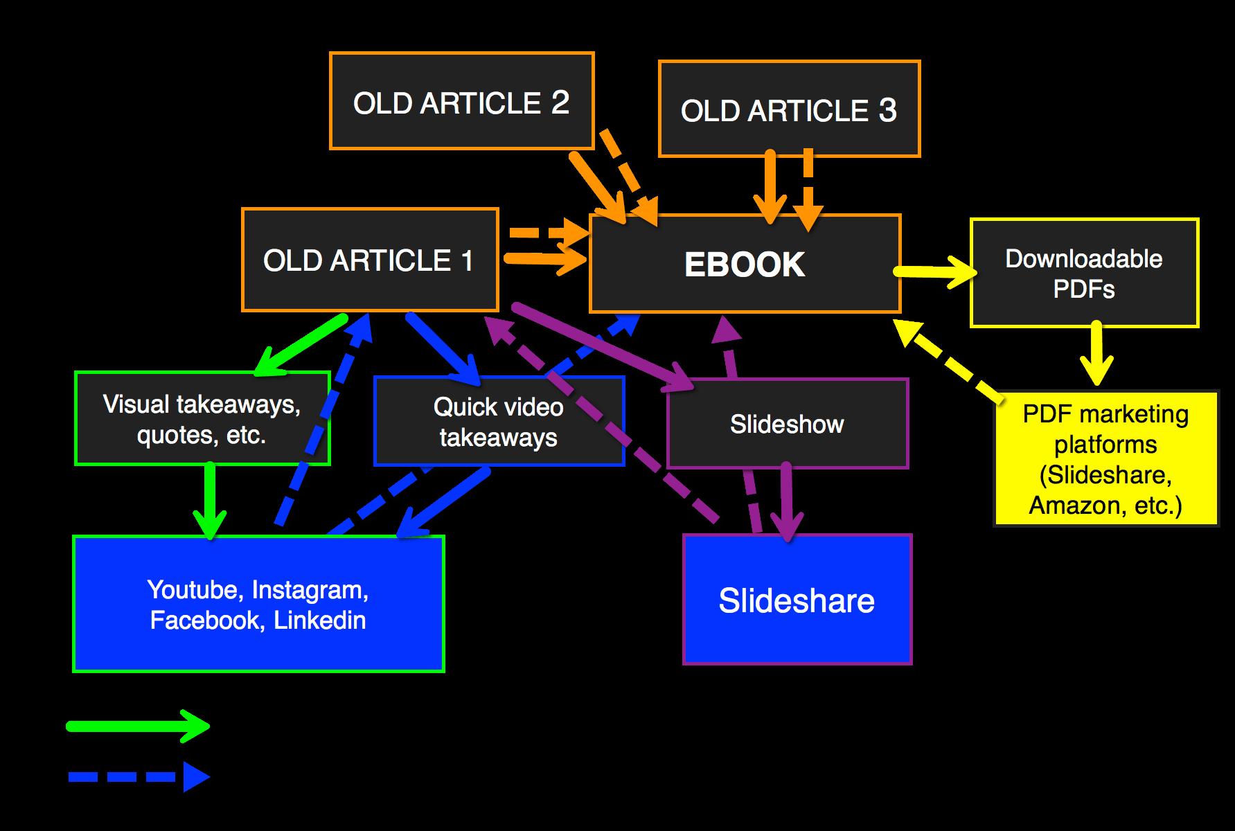Derivative Content Strategy