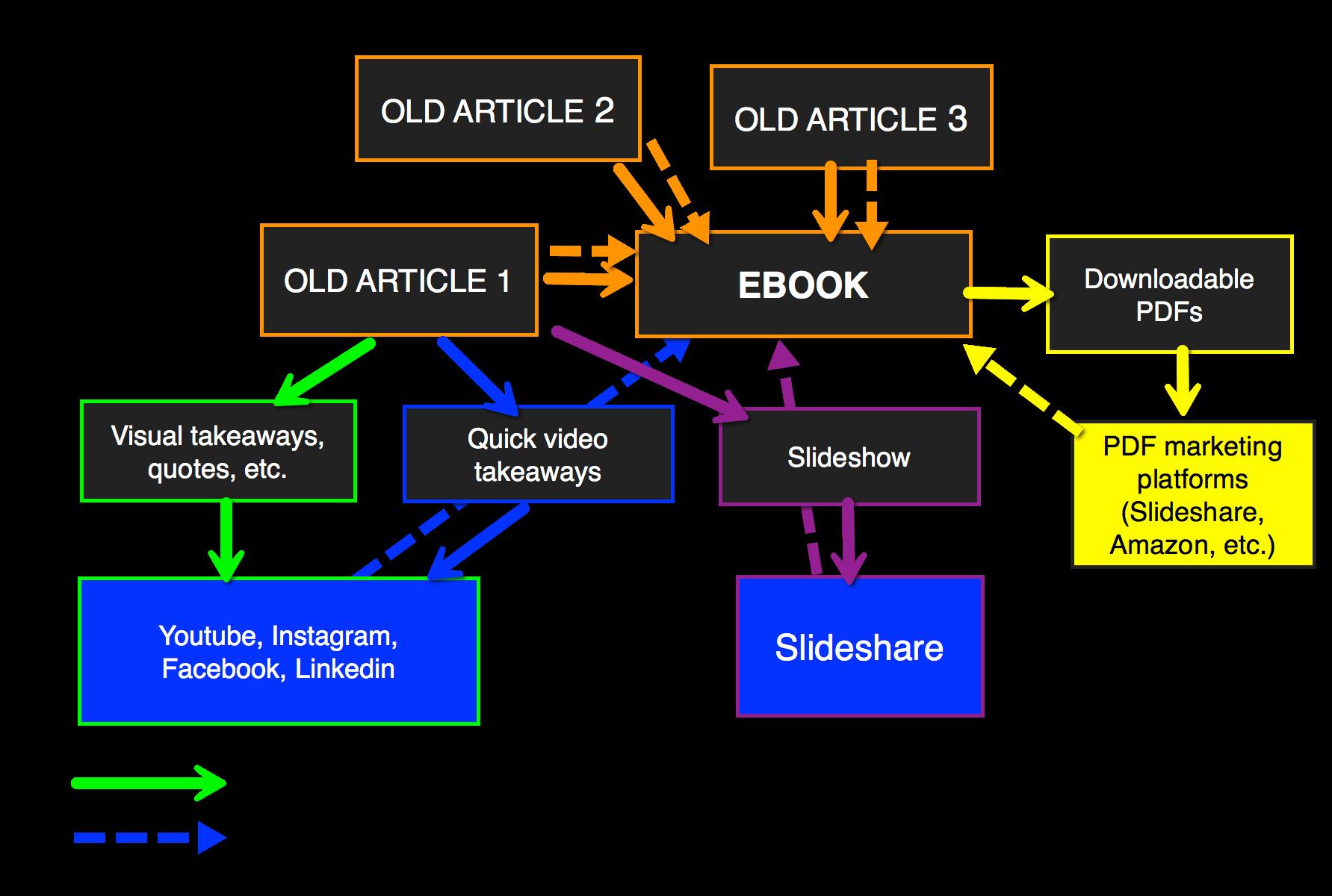 Derivative Content Strategy ebook