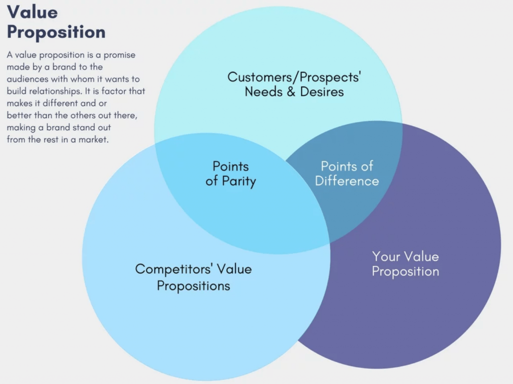 Venn diagram illustrating the meaning of value proposition.