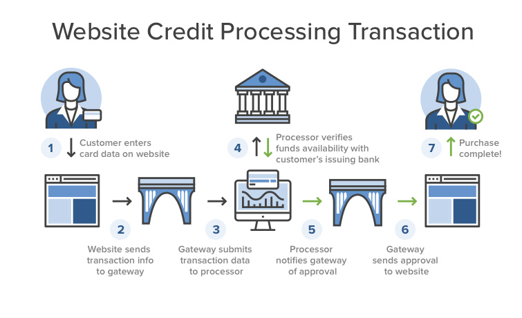 Image showing how online credit card processing works - How Does the Payment Processing Industry Work?