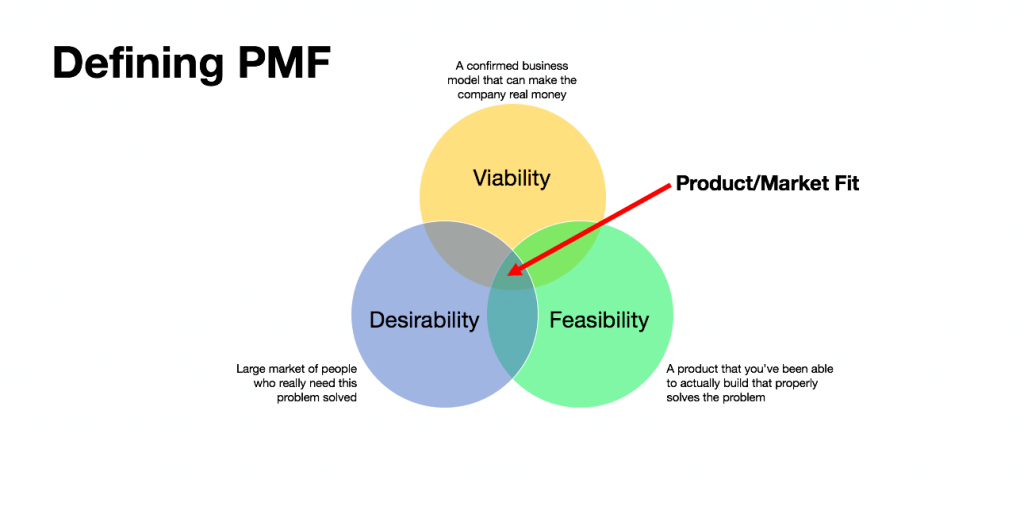 Image illustrating product market fit - 6 Tips for the Founder of a New SaaS Startup, From the Founder of a SaaS Startup